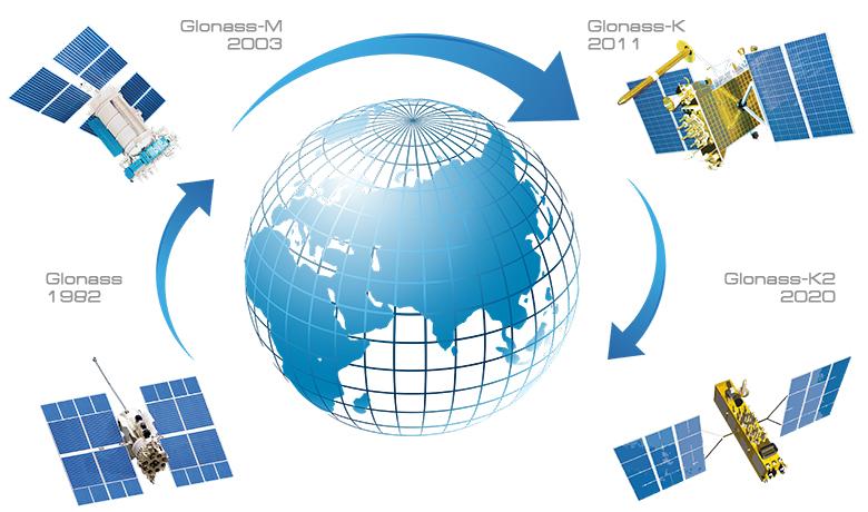 glonass-systeme-geolocalisation-russe-montrefitness.com